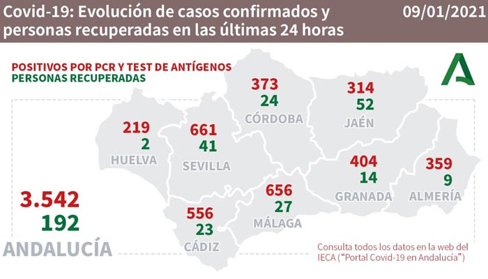 Los nuevos casos en Andalucía alcanzan cifras preocupantes