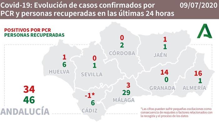Seis personas se han recuperado en la provincia de Cádiz en el último día