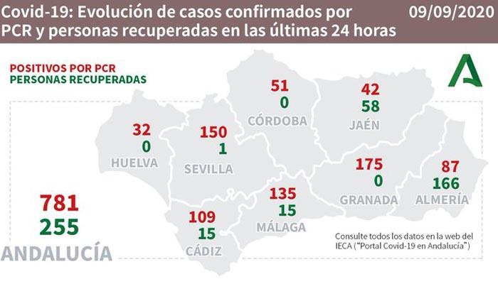 En la provincia de Cádiz hay 109 nuevos contagios por Covid-19