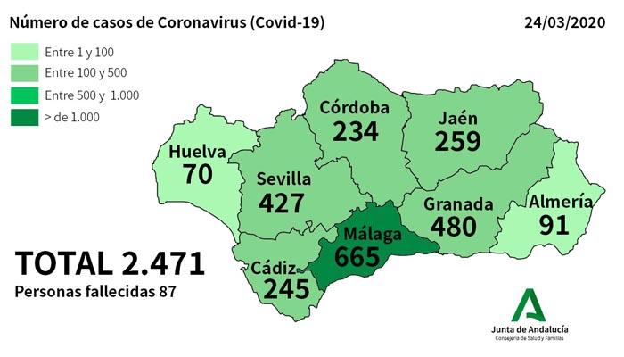 Cádiz ha superado a Córdoba en cuanto a casos positivos de coronavirus