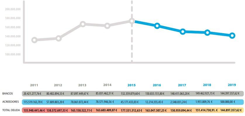 Esta es la evolución de la deuda mostrada hoy por el alcalde de La Línea