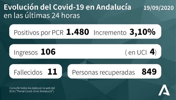 En Andalucía han fallecido once personas en las últimas 24 horas