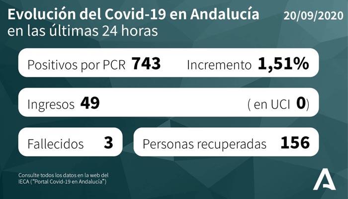 Andalucía suma tres nuevos fallecidos por Covid-19