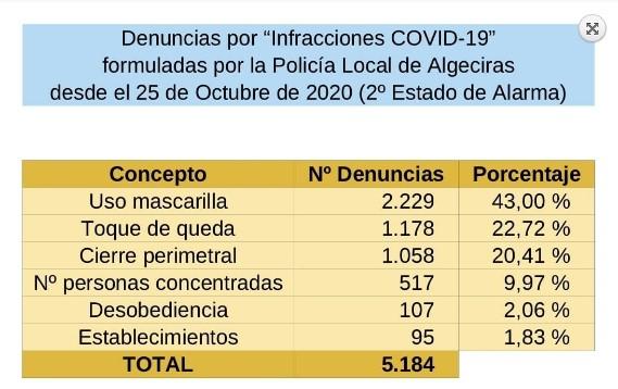 Cuadro con la estadística de la Policía. Foto AA