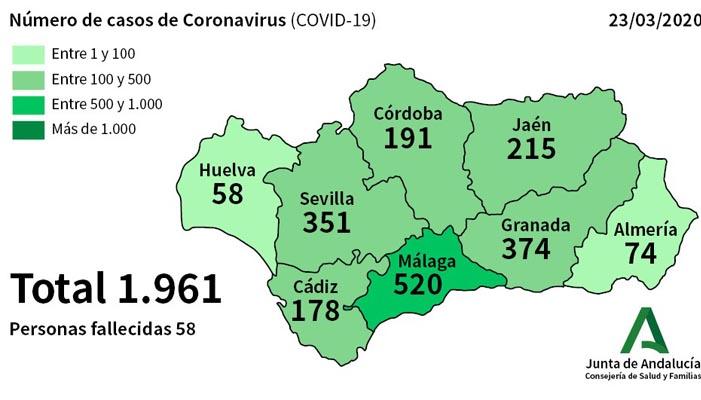 El número de casos positivos en Andalucía es de 1.961