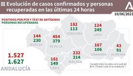 La provincia de Cádiz se acerca a los doscientos contagios en un día