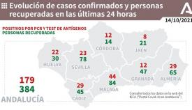 La provincia de Cádiz suma 29 contagios por Covid-19 en el último día.