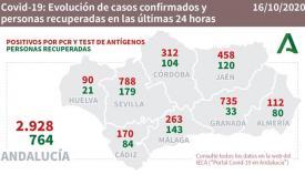 Los nuevos casos de contagios por Covid-19 en Andalucía se acercan a los 3.000