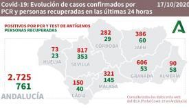 Sevilla es la provincia con más contagios en las últimas 24 horas