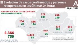 Con diferencia, Cádiz es la provincia con más contagios en el último día