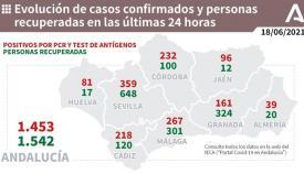 La provincia de Cádiz supera los dos centenares de contagios en un día.