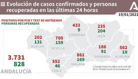 Los datos vuelven a ser malos para la provincia de Cádiz.