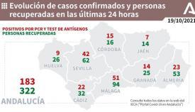 En la provincia de Cádiz solo hay 22 nuevos contagios.