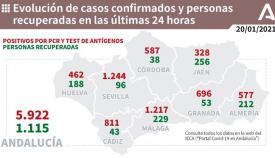 En la provincia de Cádiz hay 811 nuevos contagios por Covid-19