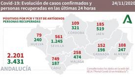 En Andalucía hay más de dos mil nuevos contagios por Covid-19