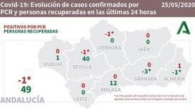 El ritmo de contagios ha descendido notablemente en Andalucía