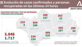 Andalucía baja hoy de los cuatro mil contagios diarios por Covid-19