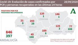 En la provincia de Cádiz se han recuperado 168 personas