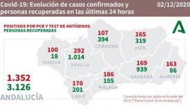 La provincia de Cádiz es la tercera por número de nuevos contagios