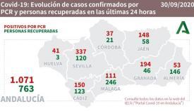 Andalucía vuelve a superar el millar de contagiados en una sola jornada