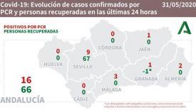 En toda Andalucía solo hay 16 casos nuevos por Covid-19