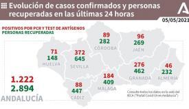 Andalucía vuelve a superar el millar de contagiados en un solo día