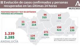 Andalucía vuelve a superar los 1.200 casos diarios