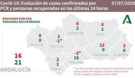 Uno de los nuevos contagios en Cádiz se ha producido en Algeciras