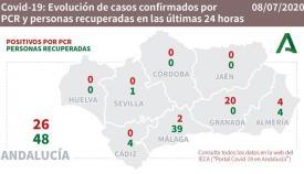 En Andalucía hay 26 afectados más