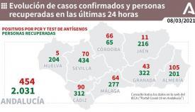 Los nuevos contagios en la provincia de Cádiz bajan del centenar