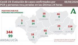 Andalucía ya supera los 100 brotes activos por coronavirus