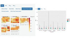 Estadísticas de contaminación por día (izda.) y zona (dcha.)