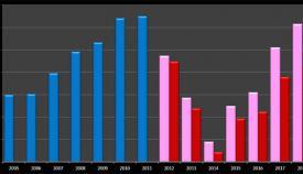 Gráfico confeccionado por el GSD con datos de la encuesta anual del turismo. En horizontal los años, en vertical el gasto en millones de libras y las barras representan el gasto turístico del GSD (azul), del GSLP (rosa) y con cifras actualizadas (rojo)