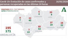 La comarca registra tres nuevos casos por coronavirus