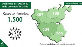 Algeciras registra el único positivo en la comarca por Covid-19 en 24 horas
