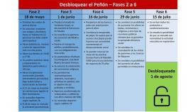 Cuadro resumen de las fases de desconfinamiento en el Peñón