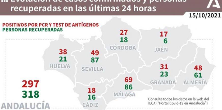 Andalucía roza los 300 nuevos contagios por Covid-19 en un día.