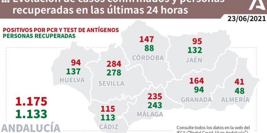 En Andalucía se vuelve a superar el millar de casos diarios de Covid-19