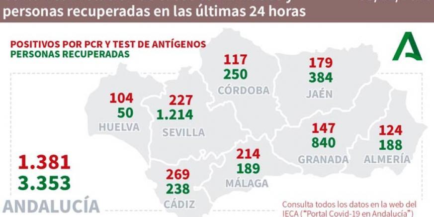 Cádiz vuelve a liderar el aumento diario de contagios por Covid-19